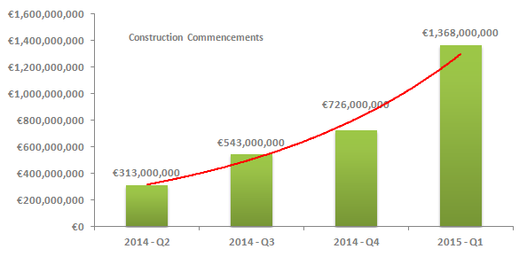 Construction Project Commencements